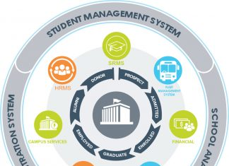 Academic Management System a Digital Solution for Education System
